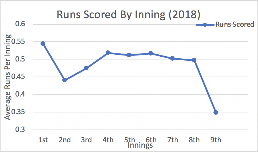 Proposed Extra Innings Rule Change: A Fresh Start – Diamond Digest