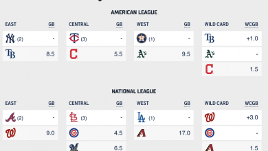 Photo of September Standings: Predicting the playoff picture