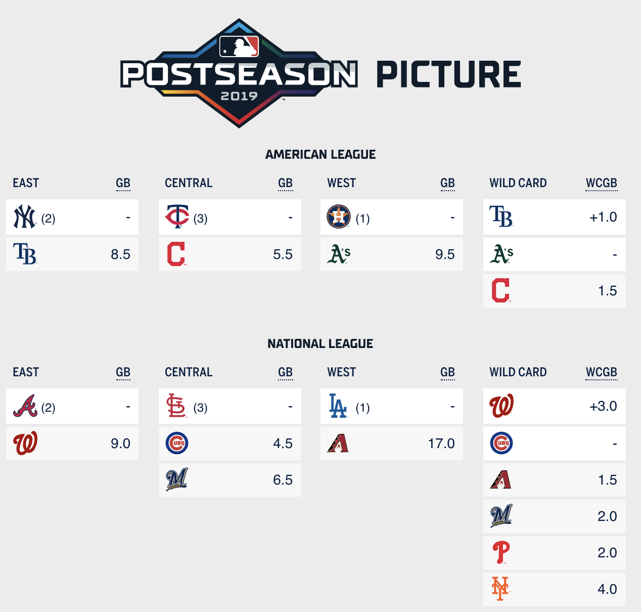 Major League Baseball Wildcard Standings National League ...